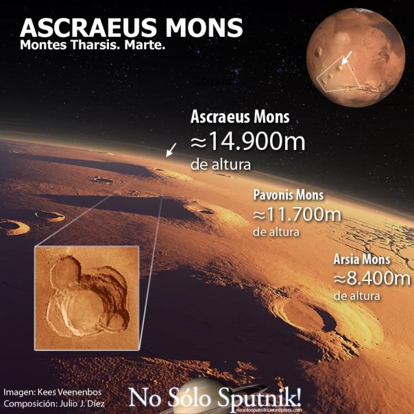 Monte Ascraeus en Marte