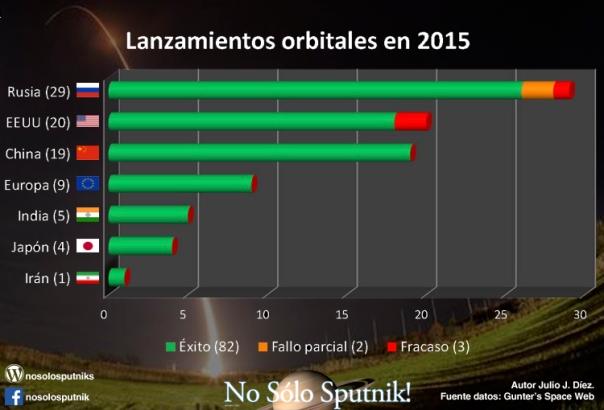 Lanzamientos orbitales 2015