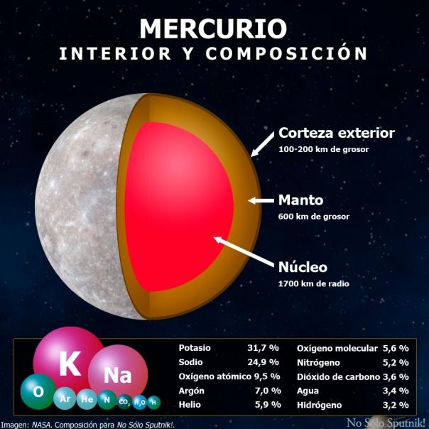 Estructura interna y composición de Mercurio