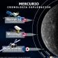 Cronología Exploración de Mercurio