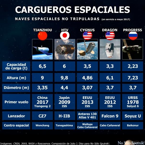 Cuadro comparativo de los cargueros espaciales no tripulados operativos en la actualidad